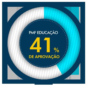 Aprovação PMF Educação
